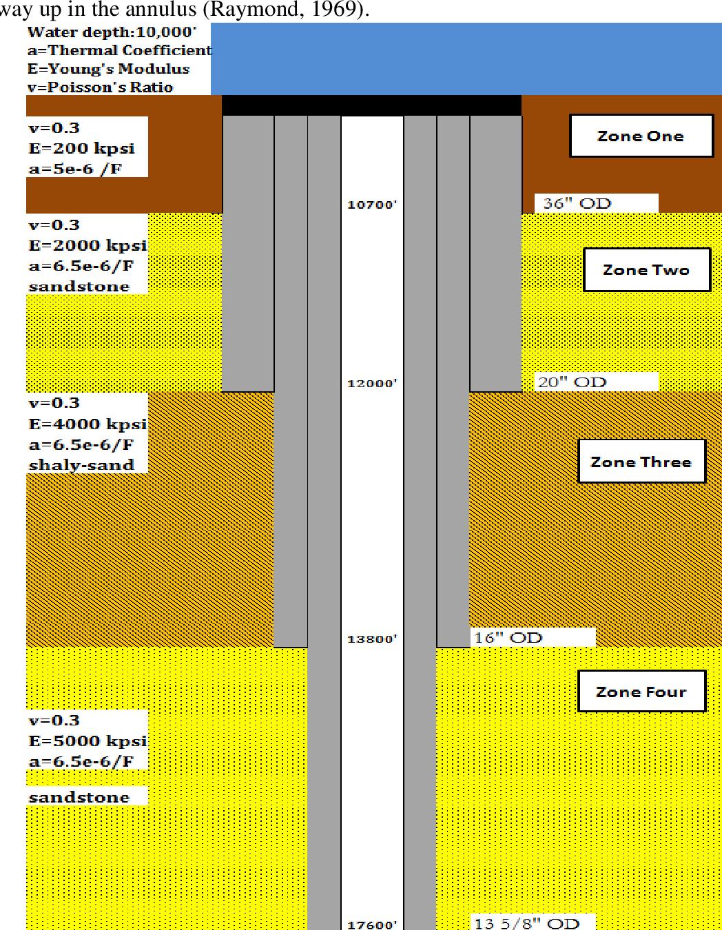 Wellbore Schematic on