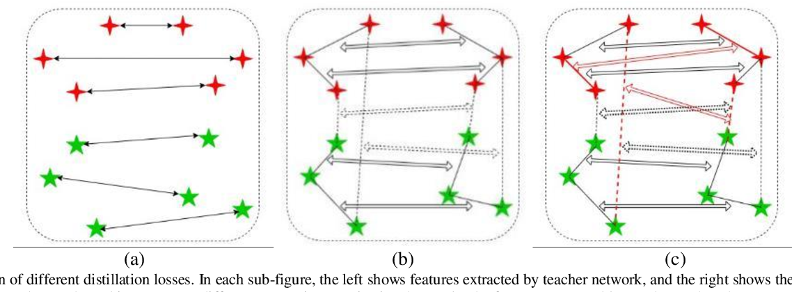 Figure 1 for Towards Efficient Unconstrained Palmprint Recognition via Deep Distillation Hashing