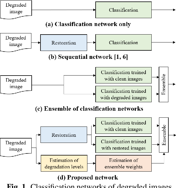 Figure 1 for Classifying degraded images over various levels of degradation