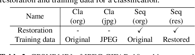 Figure 2 for Classifying degraded images over various levels of degradation