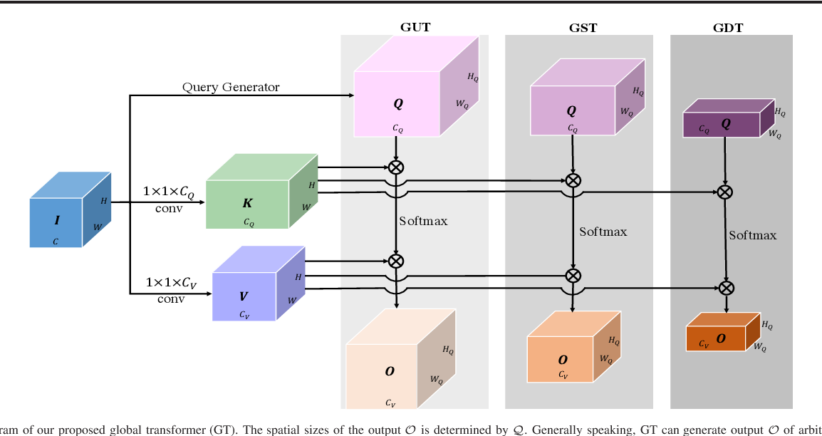 Figure 1 for Global Transformer U-Nets for Label-Free Prediction of Fluorescence Images
