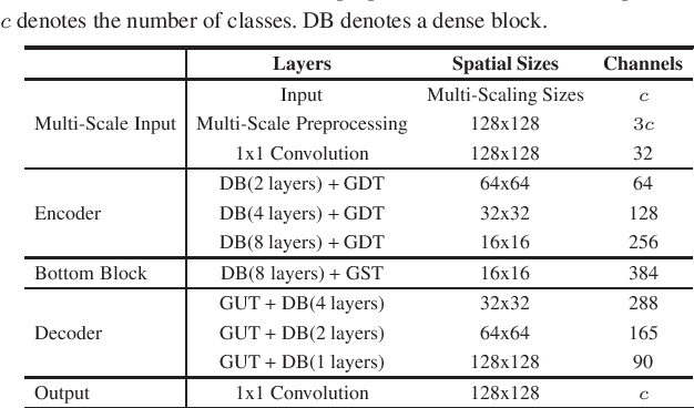 Figure 4 for Global Transformer U-Nets for Label-Free Prediction of Fluorescence Images
