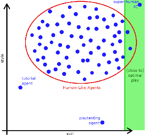 Figure 1 for Winning Isn't Everything: Training Human-Like Agents for Playtesting and Game AI