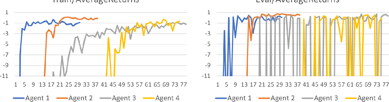 Figure 4 for Winning Isn't Everything: Training Human-Like Agents for Playtesting and Game AI