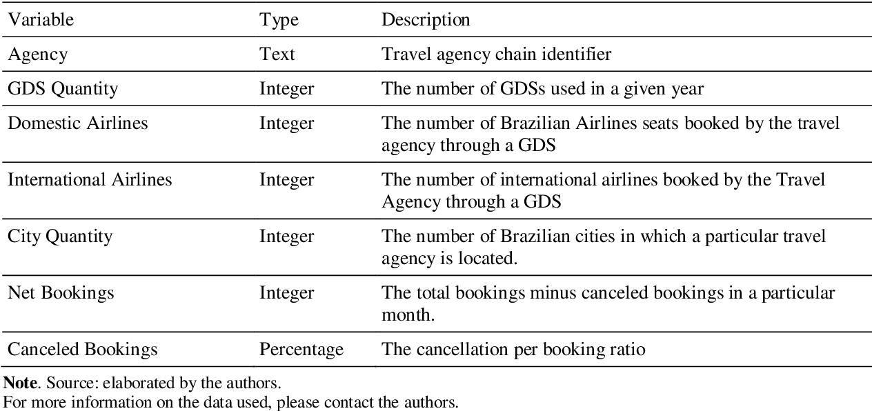 Do Strategic Behaviors Link Travel Agencies in Brazil