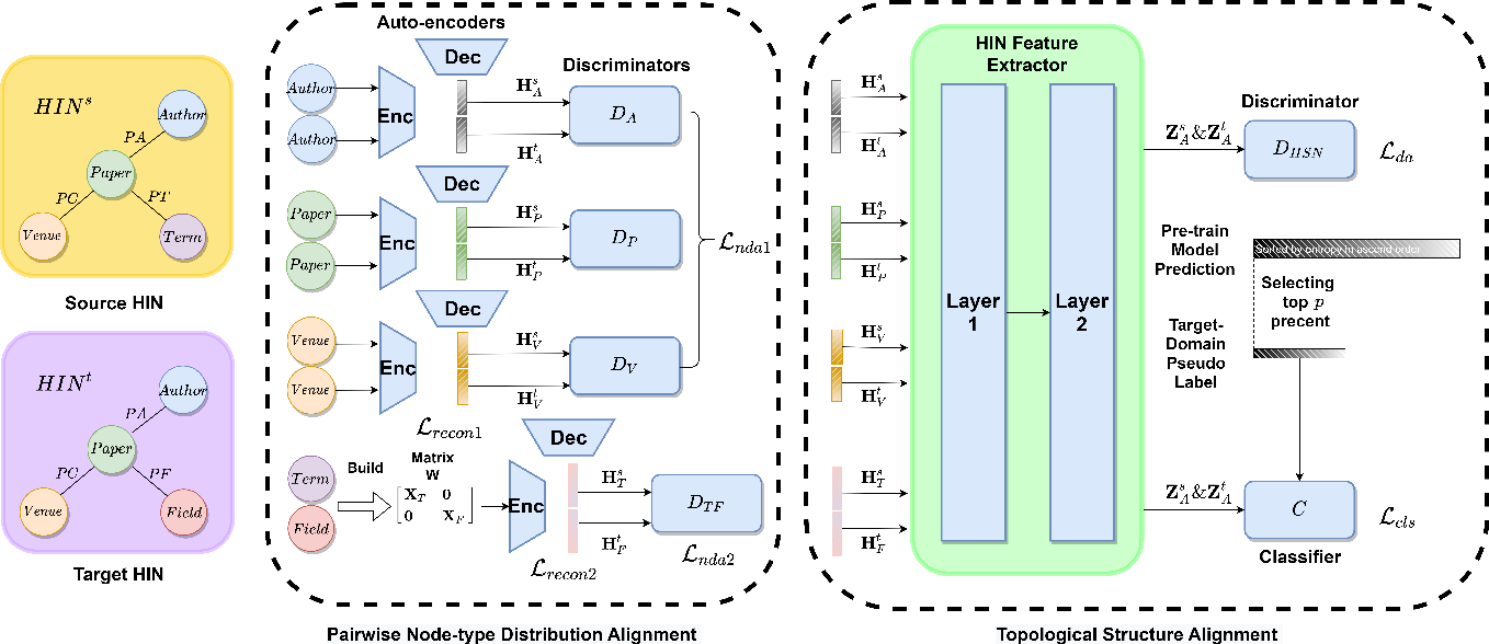 Figure 3 for DA-HGT: Domain Adaptive Heterogeneous Graph Transformer