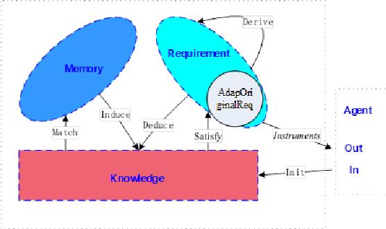 Figure 1 for KRM-based Dialogue Management