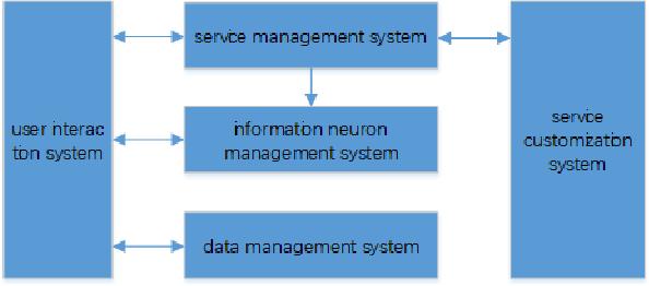 Figure 2 for KRM-based Dialogue Management