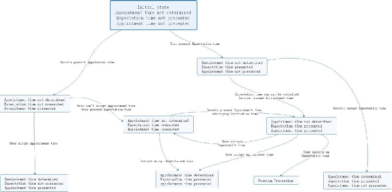 Figure 3 for KRM-based Dialogue Management