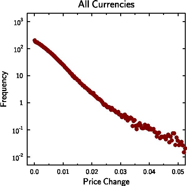 Forex rates analysis