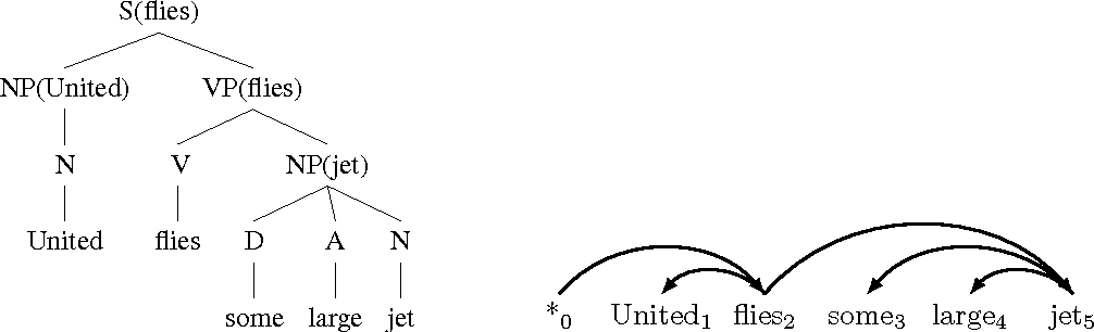 Figure 4 for A Tutorial on Dual Decomposition and Lagrangian Relaxation for Inference in Natural Language Processing