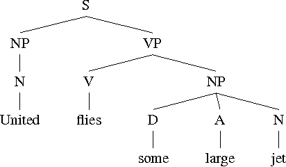Figure 1 for A Tutorial on Dual Decomposition and Lagrangian Relaxation for Inference in Natural Language Processing