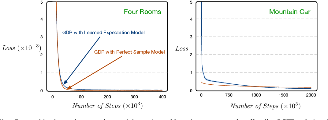 Figure 3 for Planning with Expectation Models