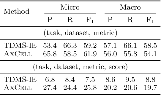 Figure 1 for AxCell: Automatic Extraction of Results from Machine Learning Papers