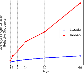 Figure 3 for Hybrid Interest Modeling for Long-tailed Users