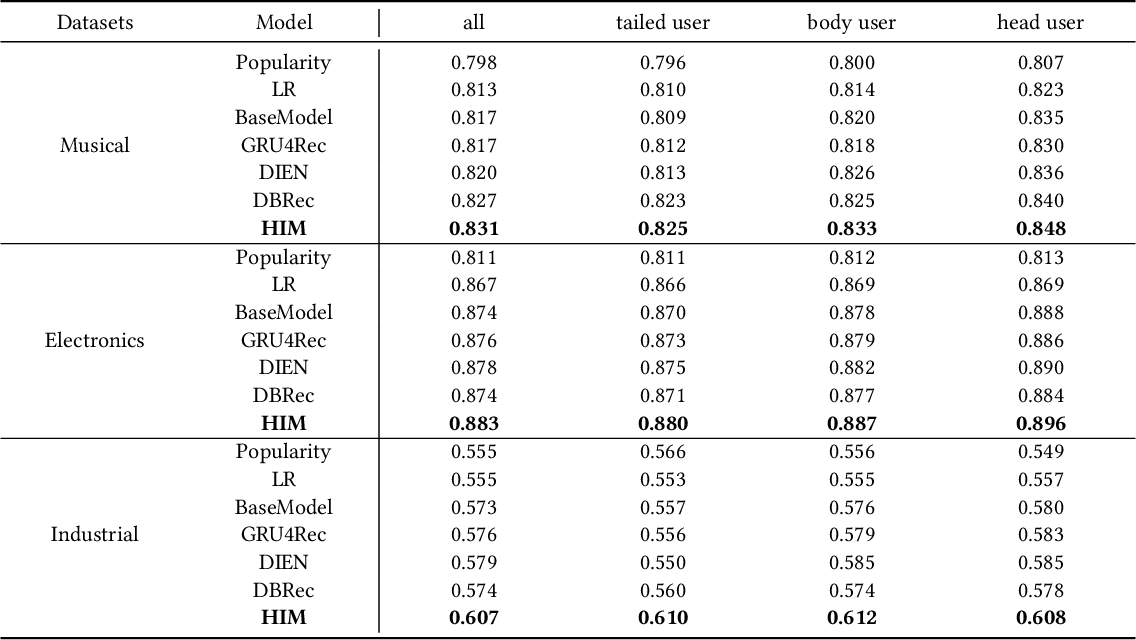 Figure 4 for Hybrid Interest Modeling for Long-tailed Users