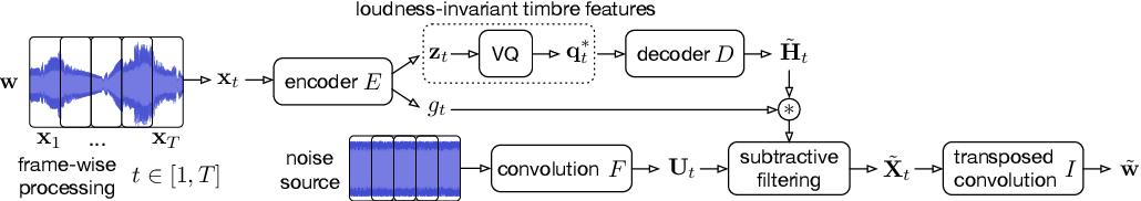 Figure 3 for Vector-Quantized Timbre Representation