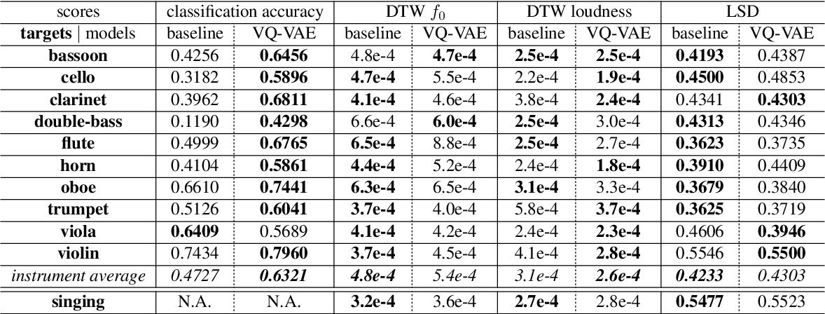 Figure 2 for Vector-Quantized Timbre Representation