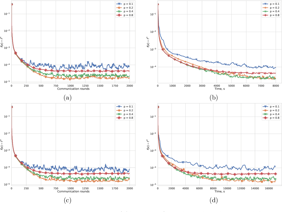 Figure 4 for From Local SGD to Local Fixed Point Methods for Federated Learning