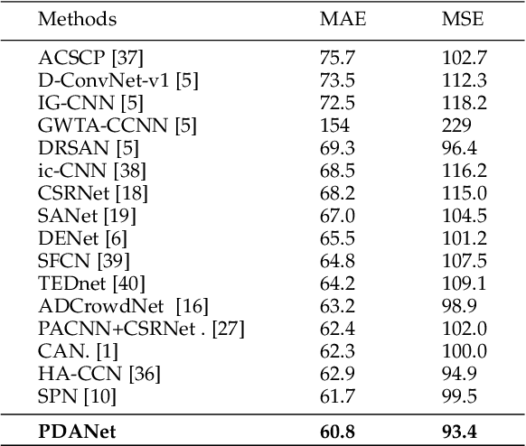 Figure 2 for PDANet: Pyramid Density-aware Attention Net for Accurate Crowd Counting