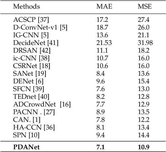 Figure 4 for PDANet: Pyramid Density-aware Attention Net for Accurate Crowd Counting