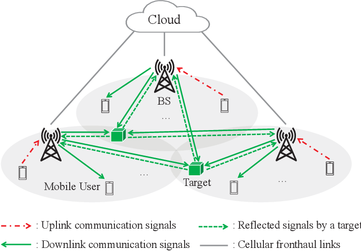 Figure 1 for Device-Free Sensing in OFDM Cellular Network
