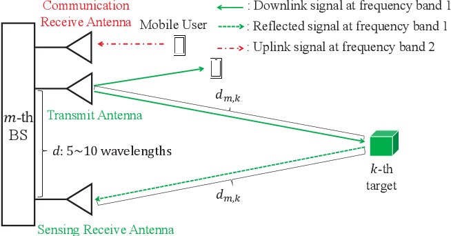 Figure 3 for Device-Free Sensing in OFDM Cellular Network