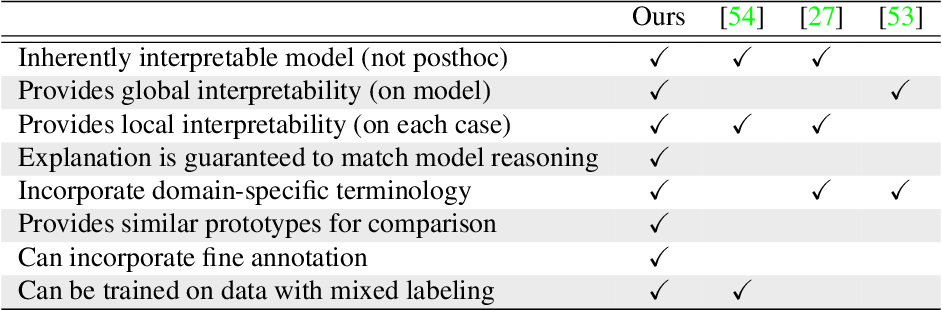 Figure 2 for IAIA-BL: A Case-based Interpretable Deep Learning Model for Classification of Mass Lesions in Digital Mammography