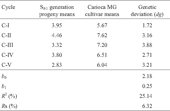 Table 5 from Phenotypic recurrent selection in the common