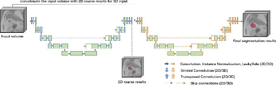 Figure 1 for Cascaded Convolutional Neural Network for Automatic Myocardial Infarction Segmentation from Delayed-Enhancement Cardiac MRI