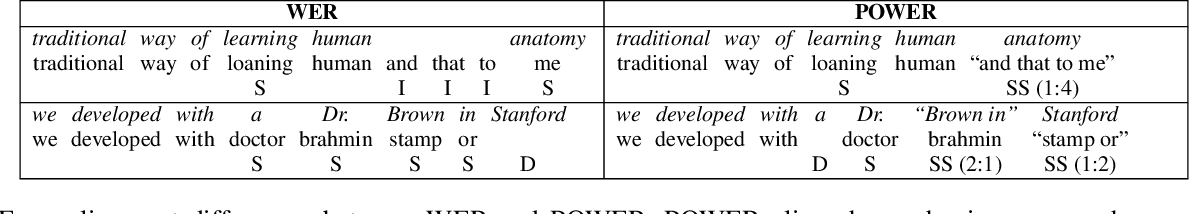 Figure 1 for Phonetically-Oriented Word Error Alignment for Speech Recognition Error Analysis in Speech Translation