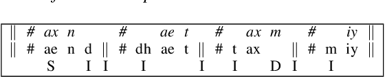 Figure 3 for Phonetically-Oriented Word Error Alignment for Speech Recognition Error Analysis in Speech Translation