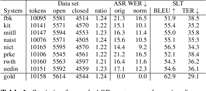 Figure 2 for Phonetically-Oriented Word Error Alignment for Speech Recognition Error Analysis in Speech Translation