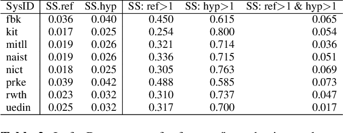 Figure 4 for Phonetically-Oriented Word Error Alignment for Speech Recognition Error Analysis in Speech Translation
