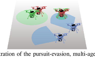 Figure 1 for Scalable Reinforcement Learning Policies for Multi-Agent Control