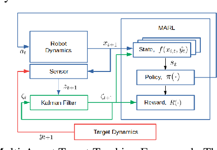 Figure 2 for Scalable Reinforcement Learning Policies for Multi-Agent Control