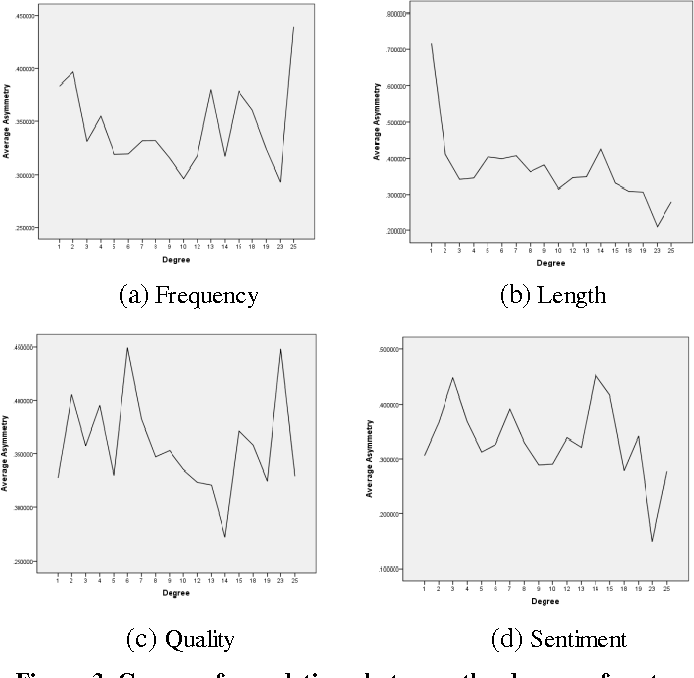 Figure 4 for Structure vs. Language: Investigating the Multi-factors of Asymmetric Opinions on Online Social Interrelationship with a Case Study