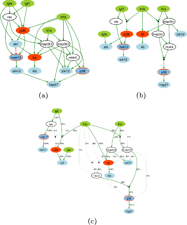 Figure 3 for Revisiting the Training of Logic Models of Protein Signaling Networks with a Formal Approach based on Answer Set Programming