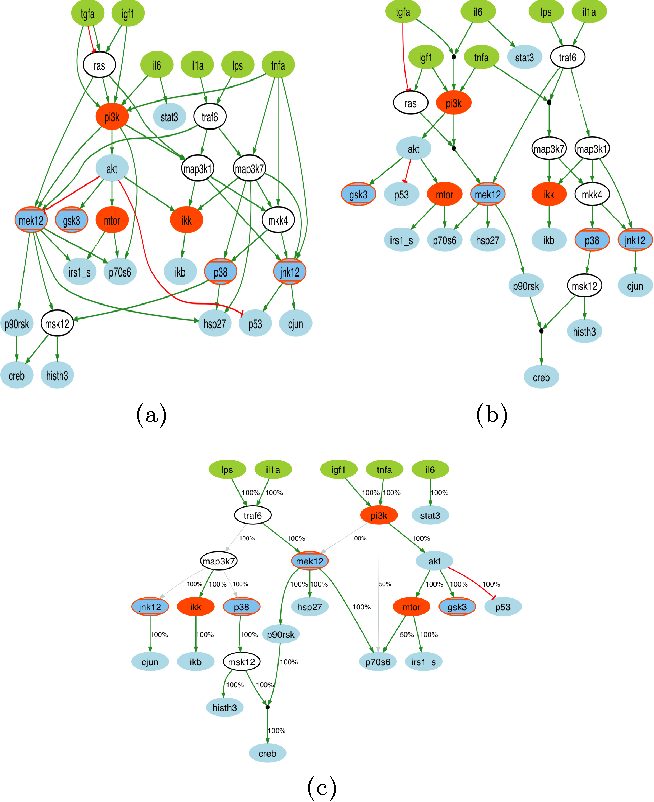 Figure 4 for Revisiting the Training of Logic Models of Protein Signaling Networks with a Formal Approach based on Answer Set Programming