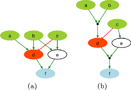 Figure 1 for Revisiting the Training of Logic Models of Protein Signaling Networks with a Formal Approach based on Answer Set Programming