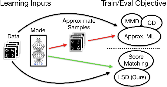 Figure 2 for Cutting out the Middle-Man: Training and Evaluating Energy-Based Models without Sampling