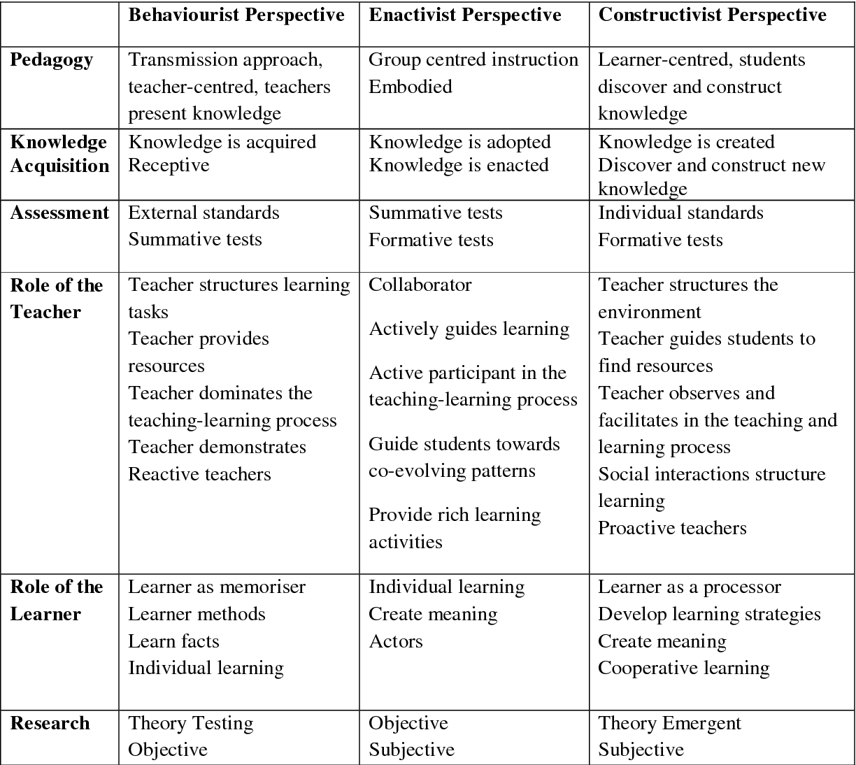 PDF] Investigation into the teaching and learning of