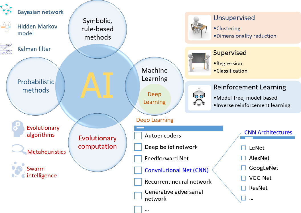 Figure 1 for Artificial Intelligence in the Battle against Coronavirus (COVID-19): A Survey and Future Research Directions