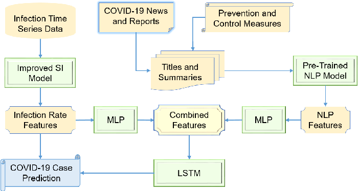 Figure 3 for Artificial Intelligence in the Battle against Coronavirus (COVID-19): A Survey and Future Research Directions