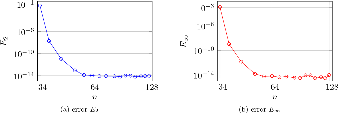 Figure 4 3 from Nonequispaced Fast Fourier Transform (NFFT