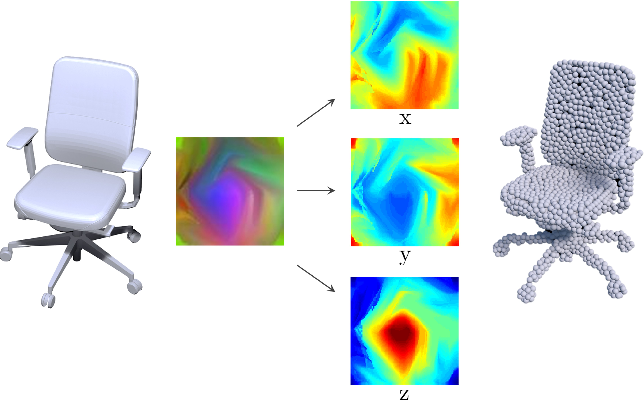 Figure 1 for Learning geometry-image representation for 3D point cloud generation