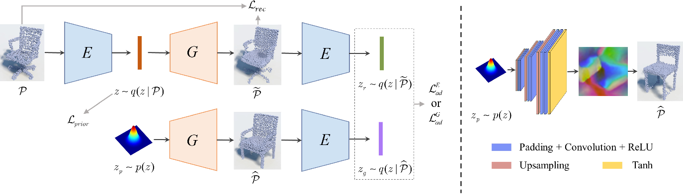 Figure 3 for Learning geometry-image representation for 3D point cloud generation