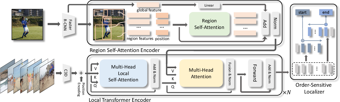 Figure 3 for Localizing Unseen Activities in Video via Image Query