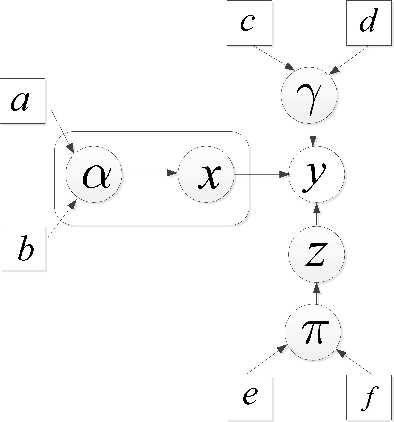 Figure 1 for Robust Bayesian Compressed sensing