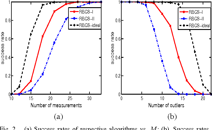 Figure 2 for Robust Bayesian Compressed sensing